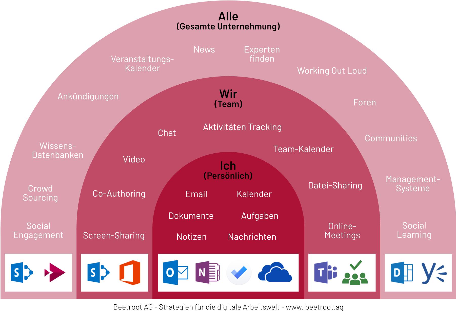 Modell Einsatzbereiche für Office 365 Anwendungen