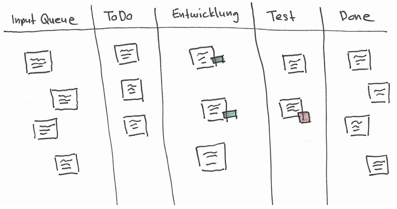 Visualisierung des Arbeitsablaufs mit Kanban-Board