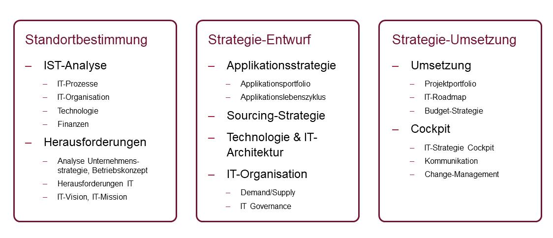Schritte zur IT-Strategie